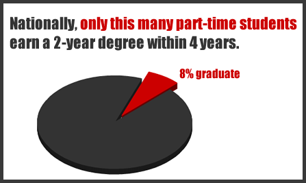 Chart: Nationally, a very small percentage of part-time students earn a 2-year degree within 4 years.