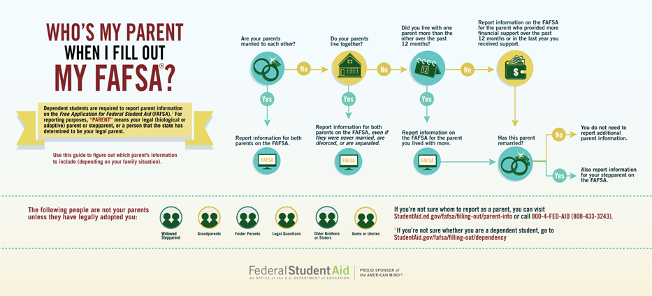 For alternative text related to this graphic, please follow the link below the image to the Federal Student Aid website.