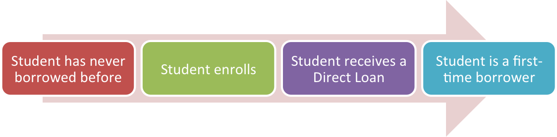 This image contains four boxes to illustrate an example of a student who is a first time borrower. The first box states student has never borrowed before. The second box states student enrolls. The third box states student receives a direct loan. The fourth box states student is a first-time borrower.