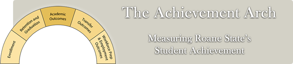 The Achievement Arch: Measuring Roane State's Student Achievement