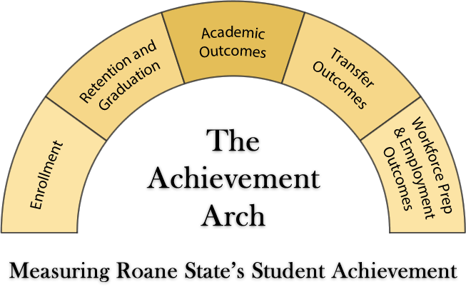 The Achievement Arch: 5 categories which measure Roane State's student achievement